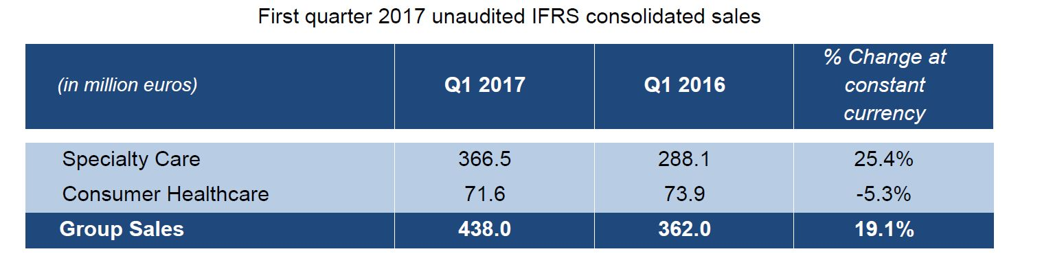2017 first quarter sales