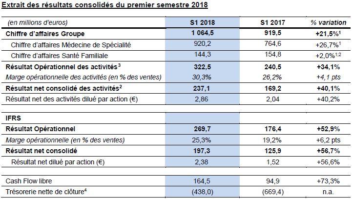 Ipsen Enregistre Des Resultats Solides Au Premier Semestre 2018 Avec